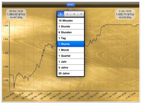 Goldchart für das iPad